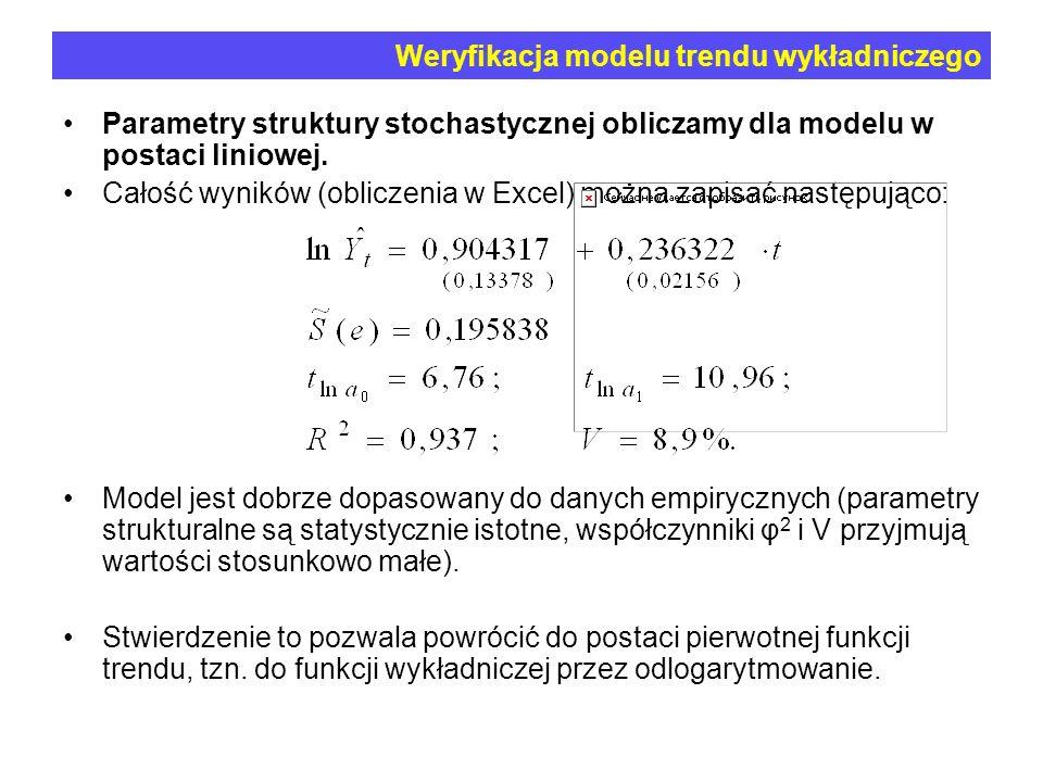 Weryfikacja modelu trendu wykładniczego
