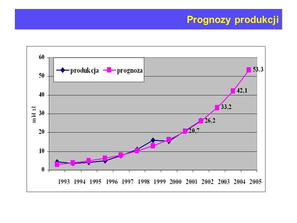 Prognozy produkcji