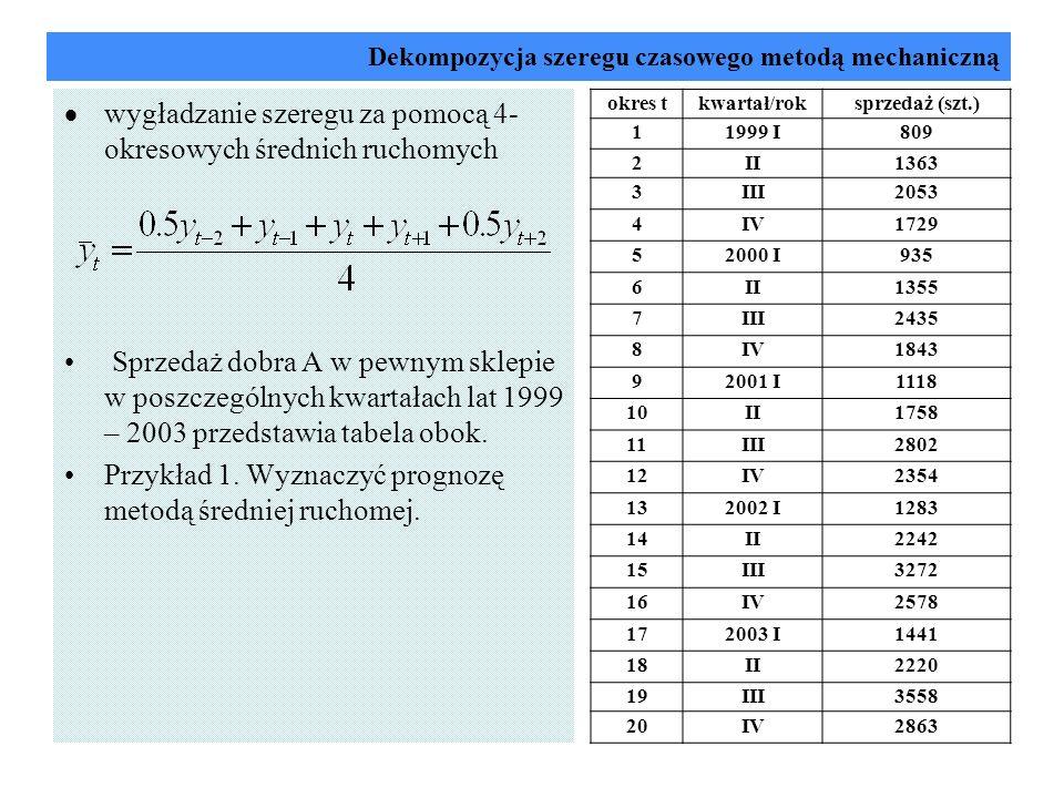 Dekompozycja szeregu czasowego metodą mechaniczną