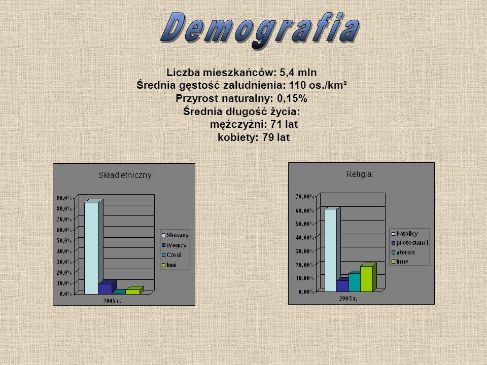 Demografia Liczba mieszkańców: 5,4 mln