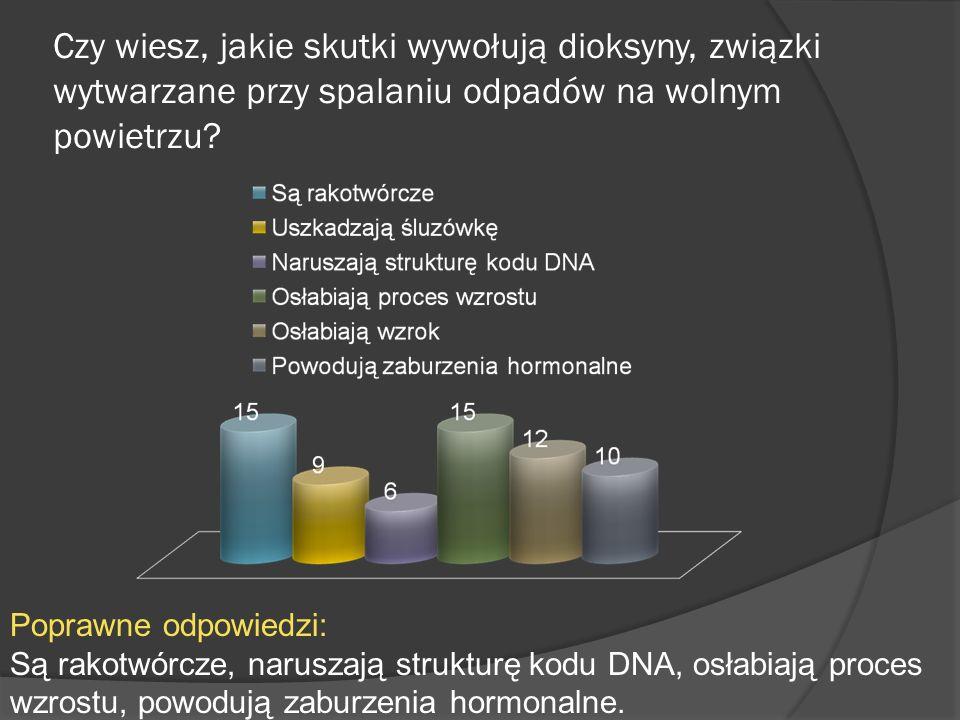 Czy wiesz, jakie skutki wywołują dioksyny, związki wytwarzane przy spalaniu odpadów na wolnym powietrzu