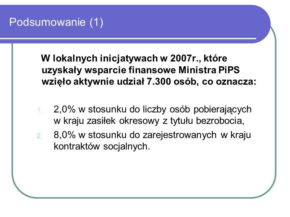 Podsumowanie (1) W lokalnych inicjatywach w 2007r., które uzyskały wsparcie finansowe Ministra PiPS wzięło aktywnie udział 7.300 osób, co oznacza: