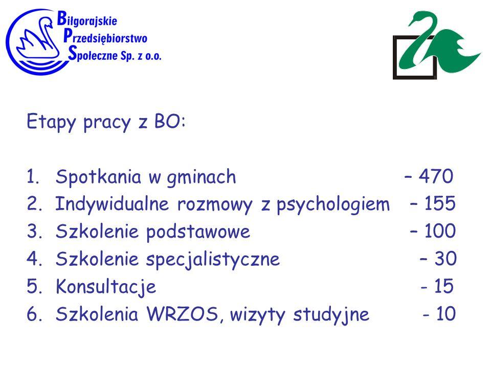 Etapy pracy z BO: Spotkania w gminach – 470. Indywidualne rozmowy z psychologiem – 155.