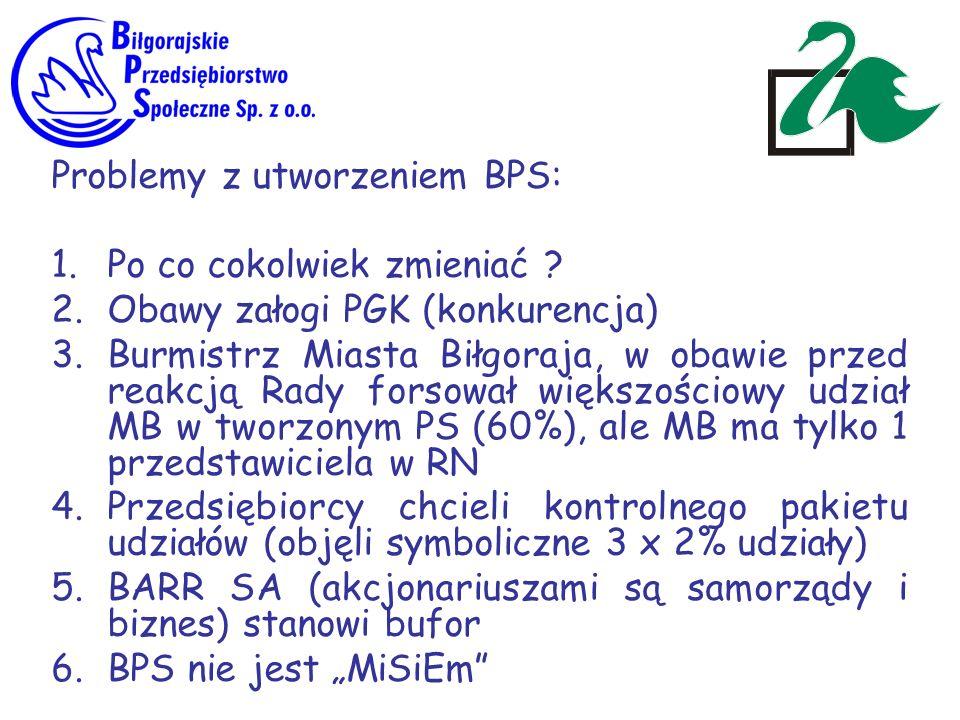 Problemy z utworzeniem BPS: