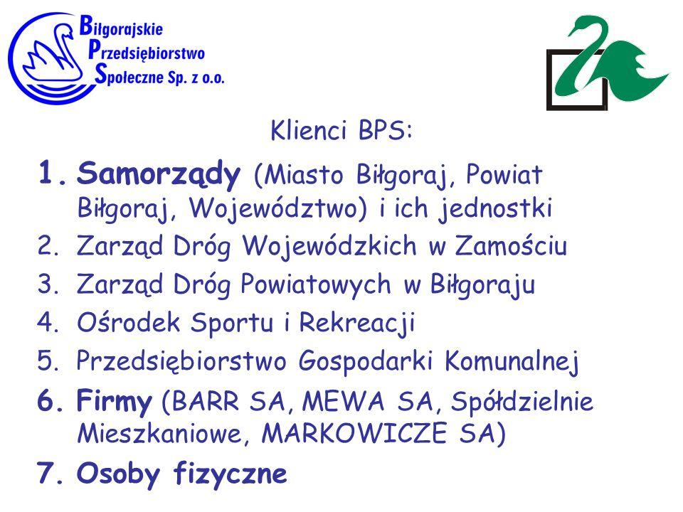 Klienci BPS: Samorządy (Miasto Biłgoraj, Powiat Biłgoraj, Województwo) i ich jednostki. Zarząd Dróg Wojewódzkich w Zamościu.