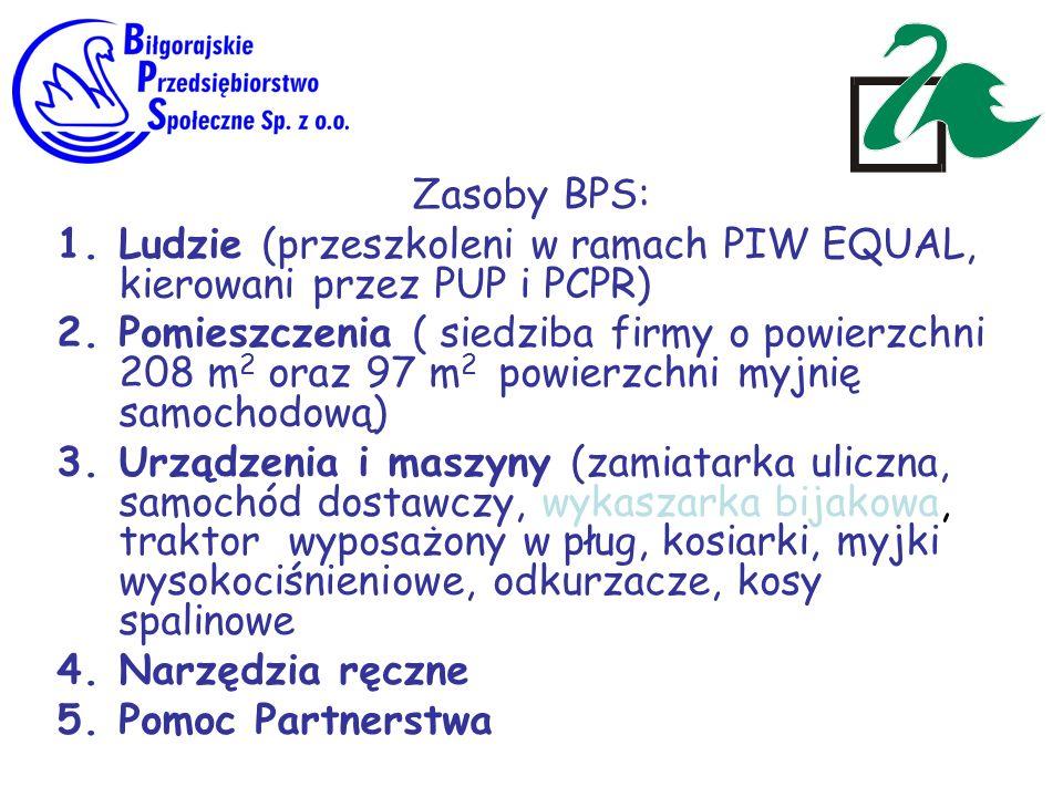 Zasoby BPS: Ludzie (przeszkoleni w ramach PIW EQUAL, kierowani przez PUP i PCPR)