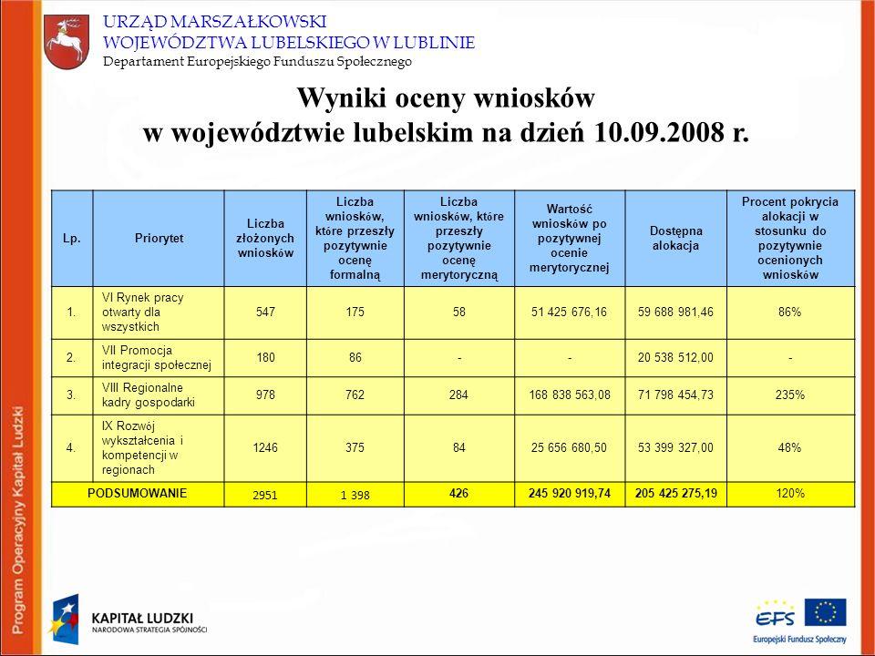 Wyniki oceny wniosków w województwie lubelskim na dzień 10.09.2008 r.