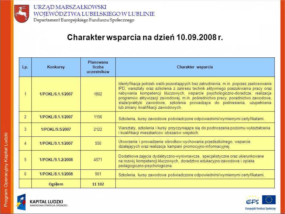 Charakter wsparcia na dzień 10.09.2008 r. Planowana liczba uczestników