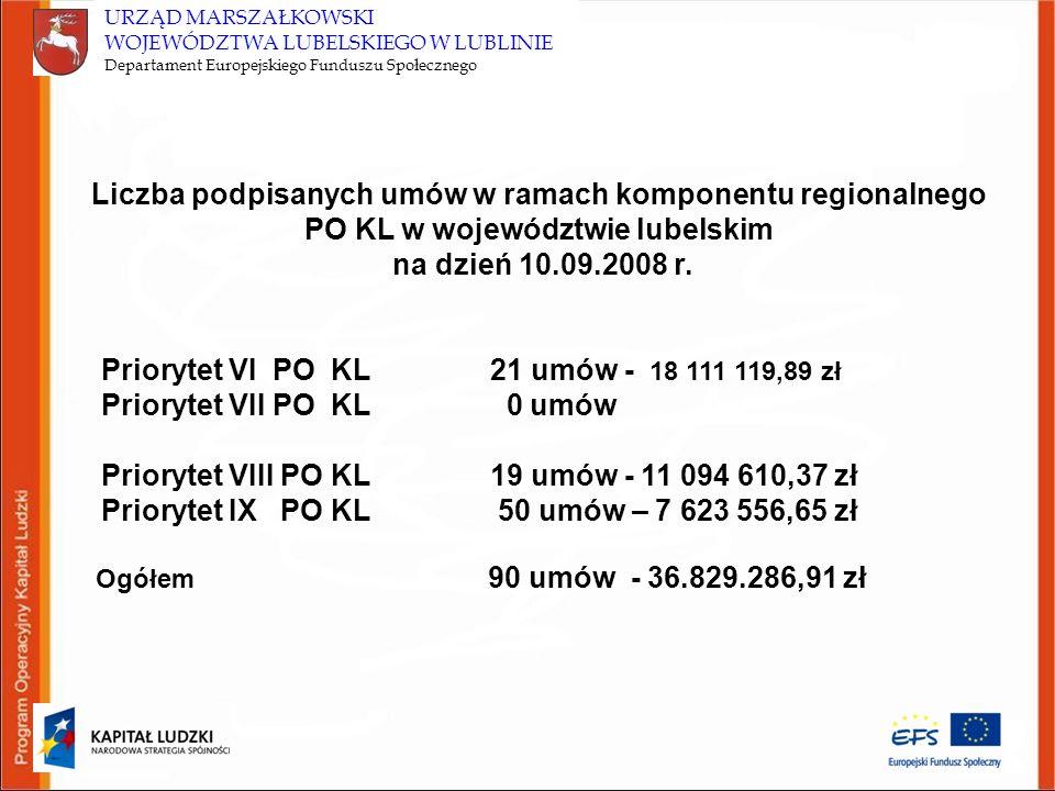 Priorytet VI PO KL 21 umów - 18 111 119,89 zł