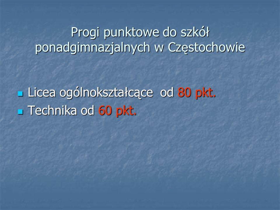Progi punktowe do szkół ponadgimnazjalnych w Częstochowie