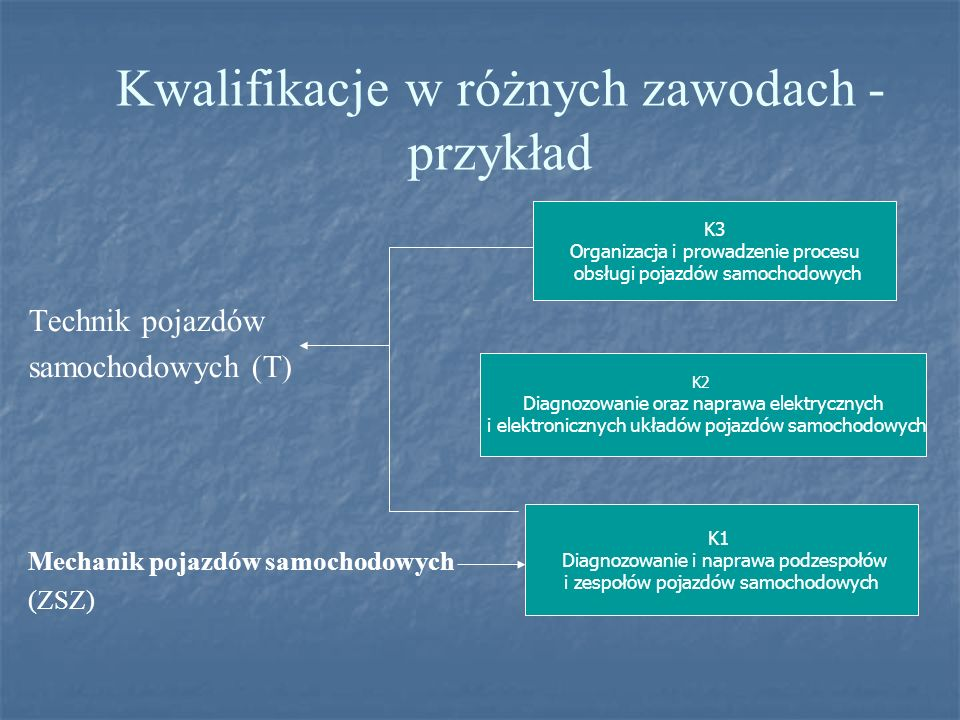 Kwalifikacje w różnych zawodach -przykład