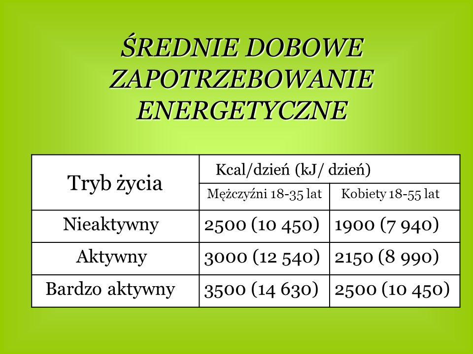ŚREDNIE DOBOWE ZAPOTRZEBOWANIE ENERGETYCZNE