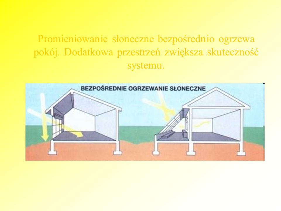 Promieniowanie słoneczne bezpośrednio ogrzewa pokój