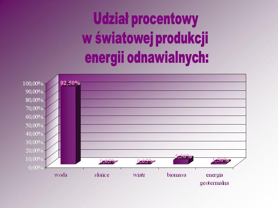 energii odnawialnych: