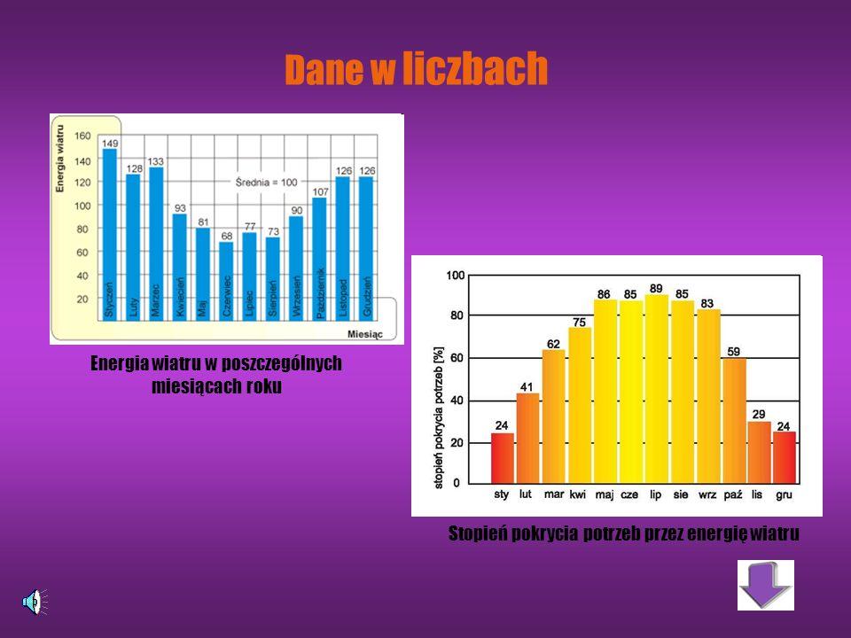 Dane w liczbach Energia wiatru w poszczególnych miesiącach roku