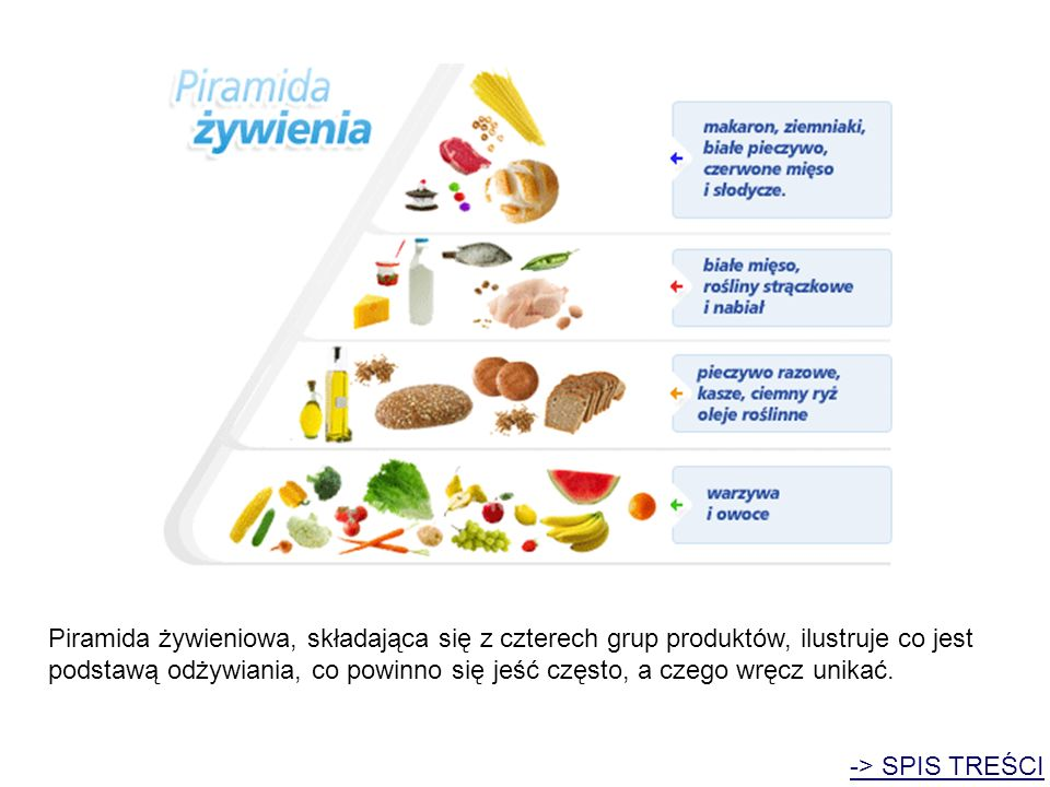 Piramida żywieniowa, składająca się z czterech grup produktów, ilustruje co jest podstawą odżywiania, co powinno się jeść często, a czego wręcz unikać.