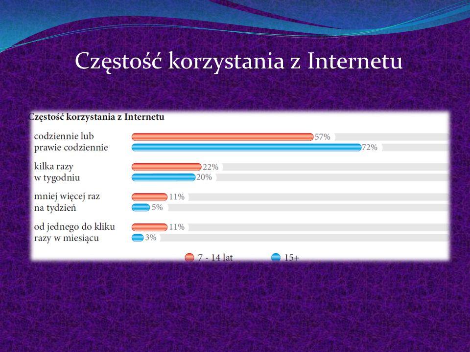 Częstość korzystania z Internetu