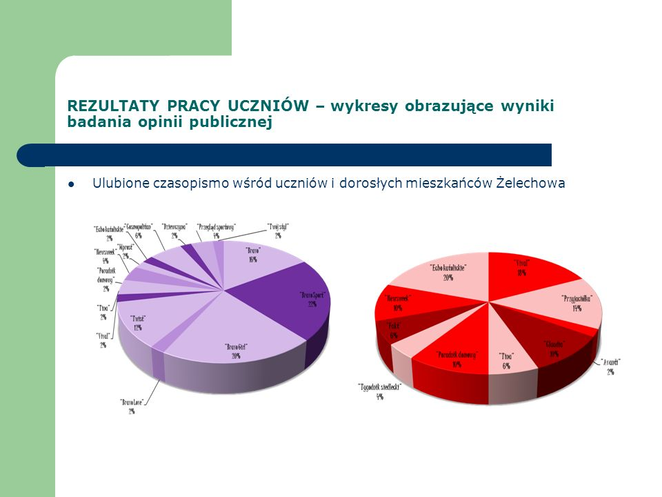 REZULTATY PRACY UCZNIÓW – wykresy obrazujące wyniki badania opinii publicznej