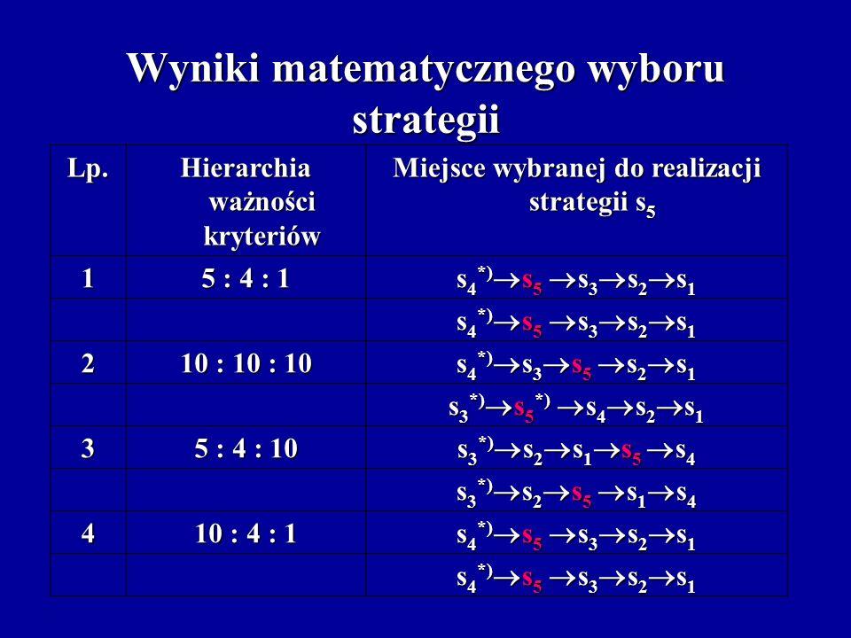 Wyniki matematycznego wyboru strategii