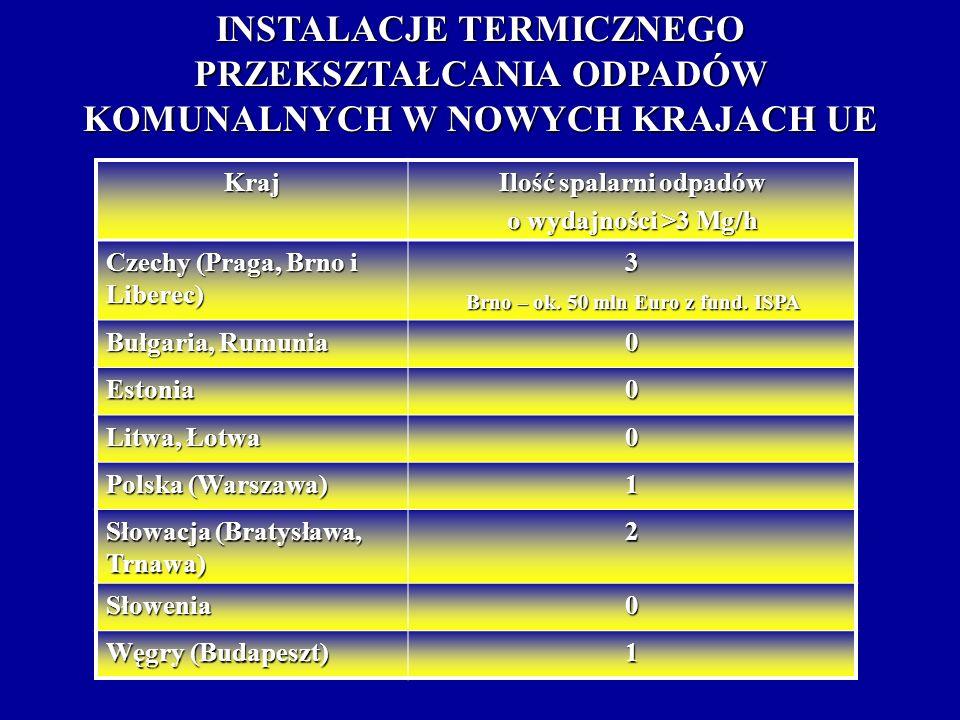 Ilość spalarni odpadów Brno – ok. 50 mln Euro z fund. ISPA