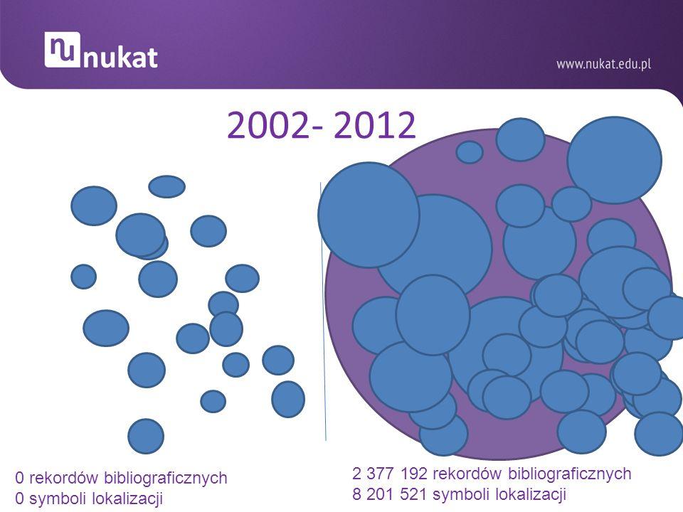 2002- 2012 2 377 192 rekordów bibliograficznych