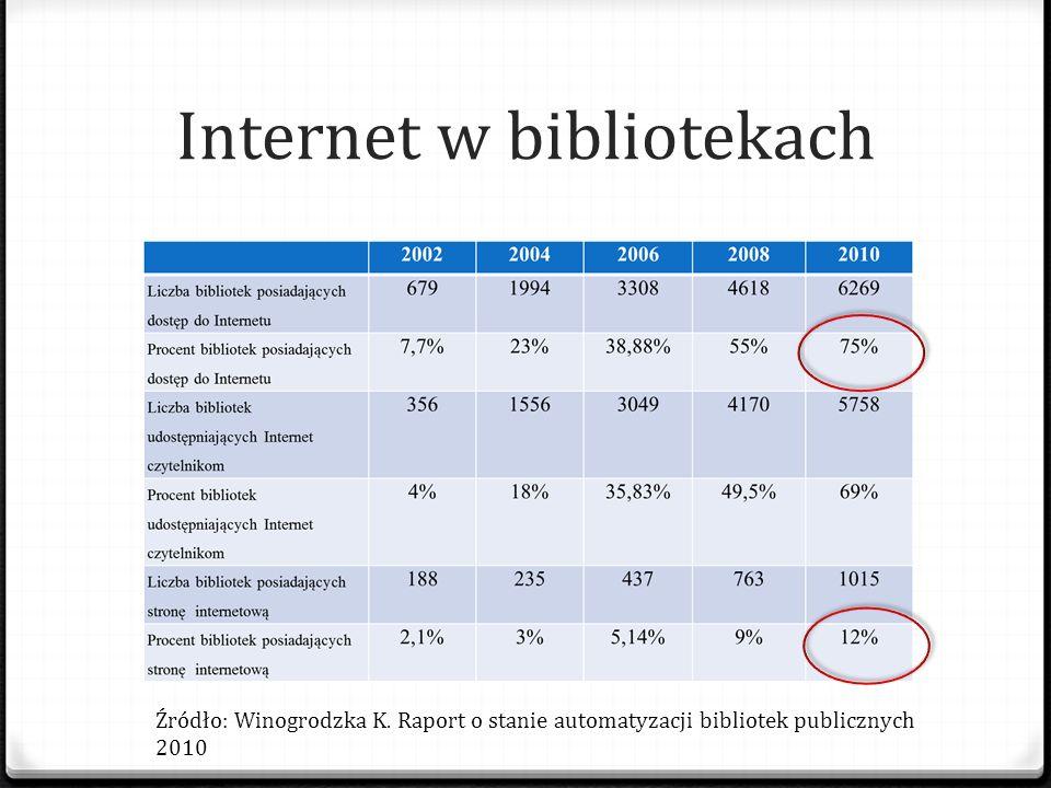 Internet w bibliotekach