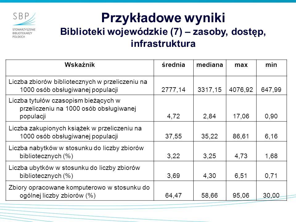 Przykładowe wyniki Biblioteki wojewódzkie (7) – zasoby, dostęp, infrastruktura