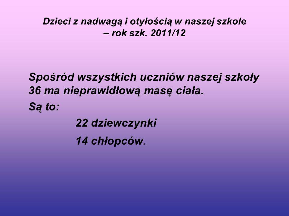Dzieci z nadwagą i otyłością w naszej szkole – rok szk. 2011/12