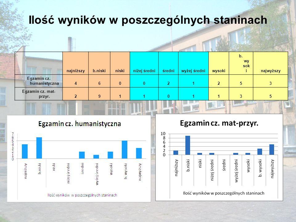 Ilość wyników w poszczególnych staninach