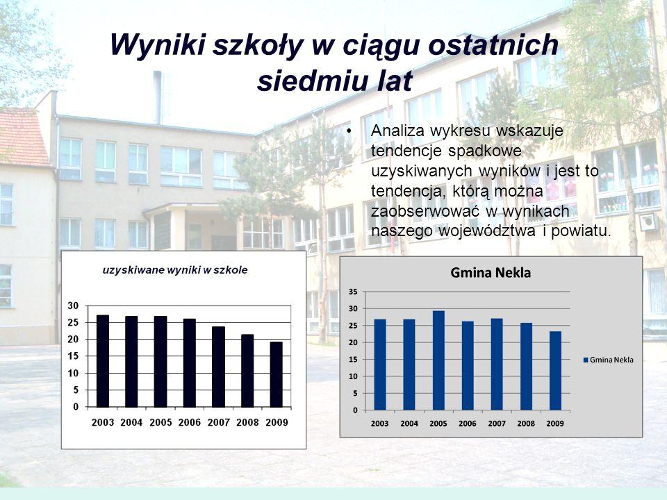Wyniki szkoły w ciągu ostatnich siedmiu lat