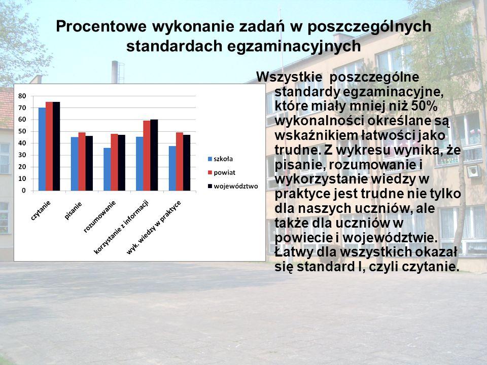 Procentowe wykonanie zadań w poszczególnych standardach egzaminacyjnych