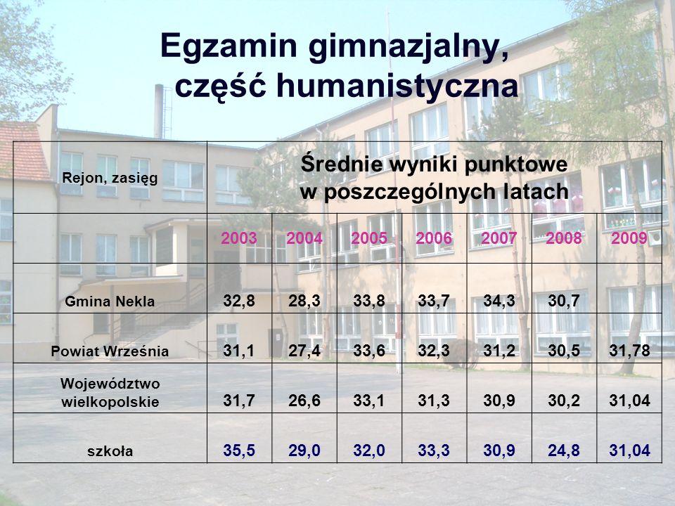 Egzamin gimnazjalny, część humanistyczna
