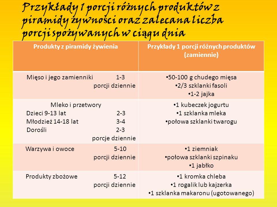 Przykłady 1 porcji różnych produktów z piramidy żywności oraz zalecana liczba porcji spożywanych w ciągu dnia