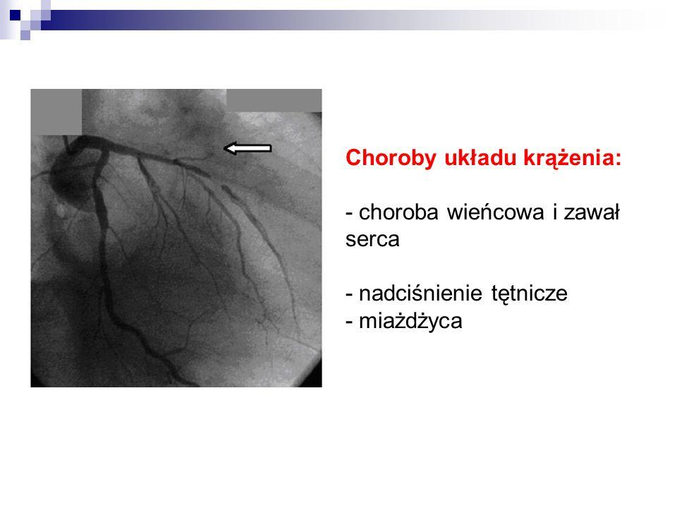 Choroby układu krążenia: - choroba wieńcowa i zawał serca - nadciśnienie tętnicze - miażdżyca