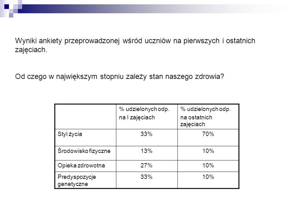 Wyniki ankiety przeprowadzonej wśród uczniów na pierwszych i ostatnich