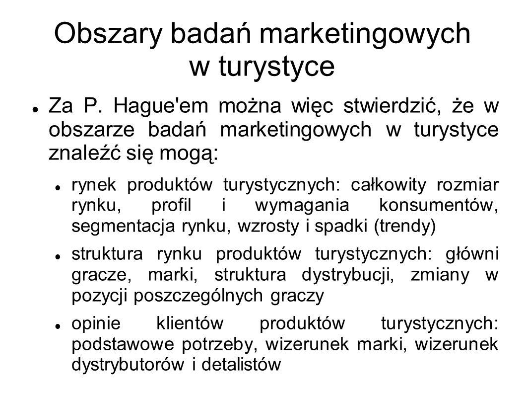 Obszary badań marketingowych w turystyce