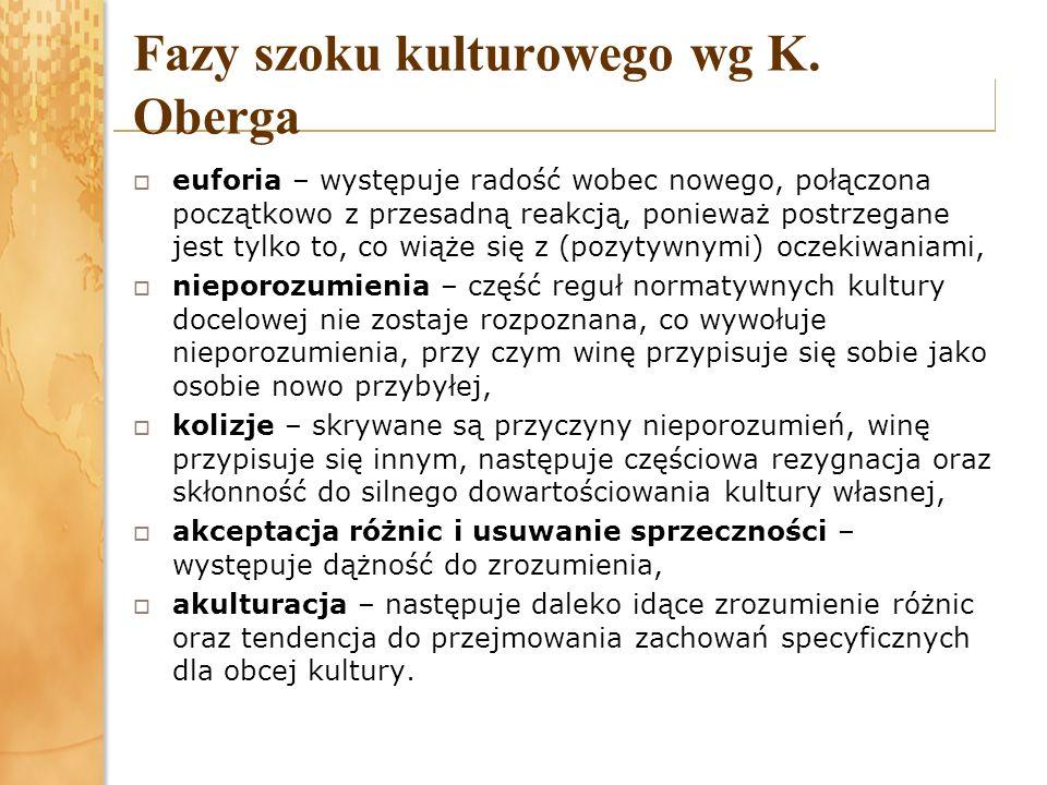 Fazy szoku kulturowego wg K. Oberga