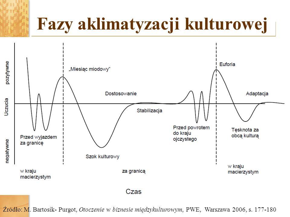 Fazy aklimatyzacji kulturowej