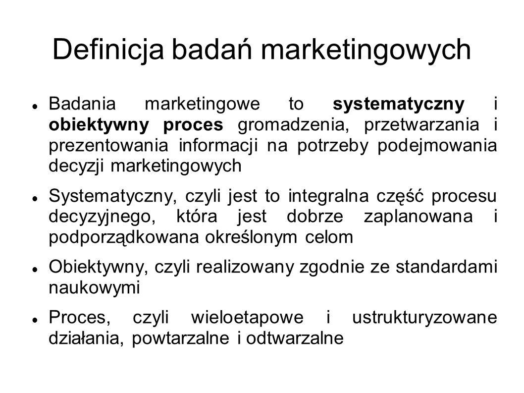 Definicja badań marketingowych
