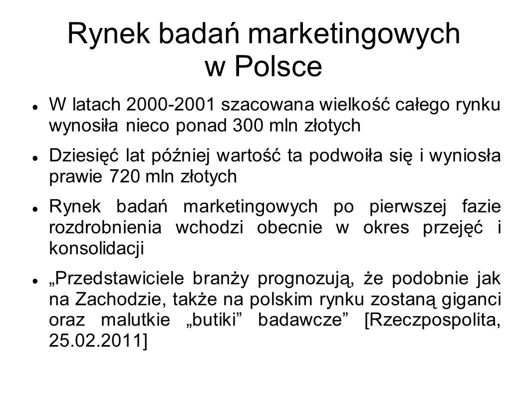 Rynek badań marketingowych w Polsce
