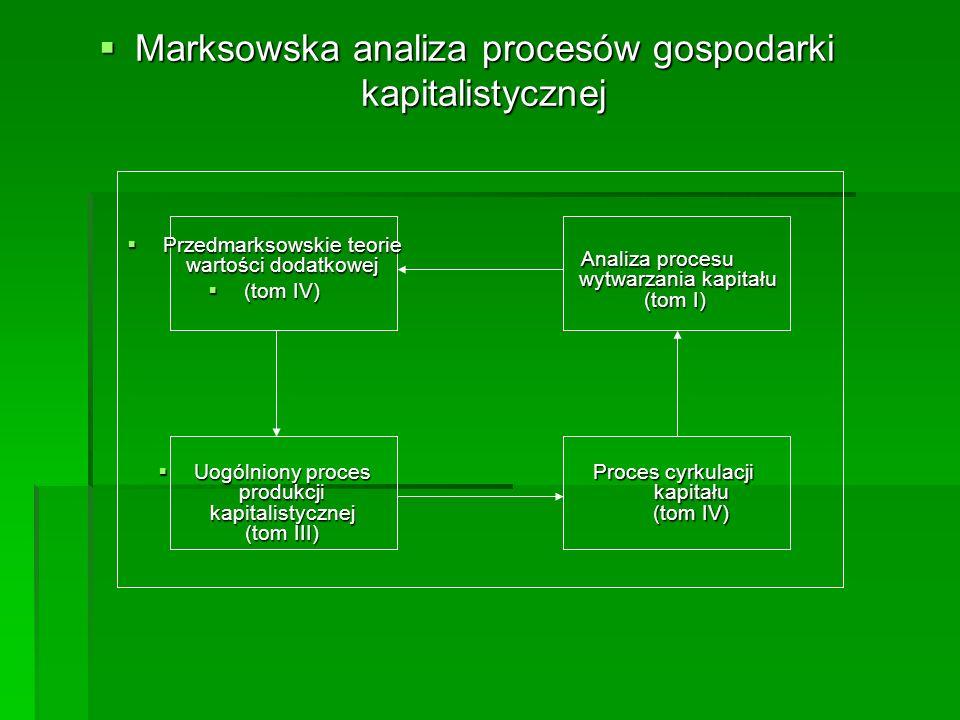 Marksowska analiza procesów gospodarki kapitalistycznej