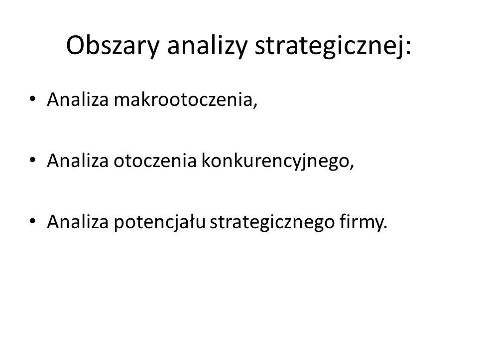Obszary analizy strategicznej: