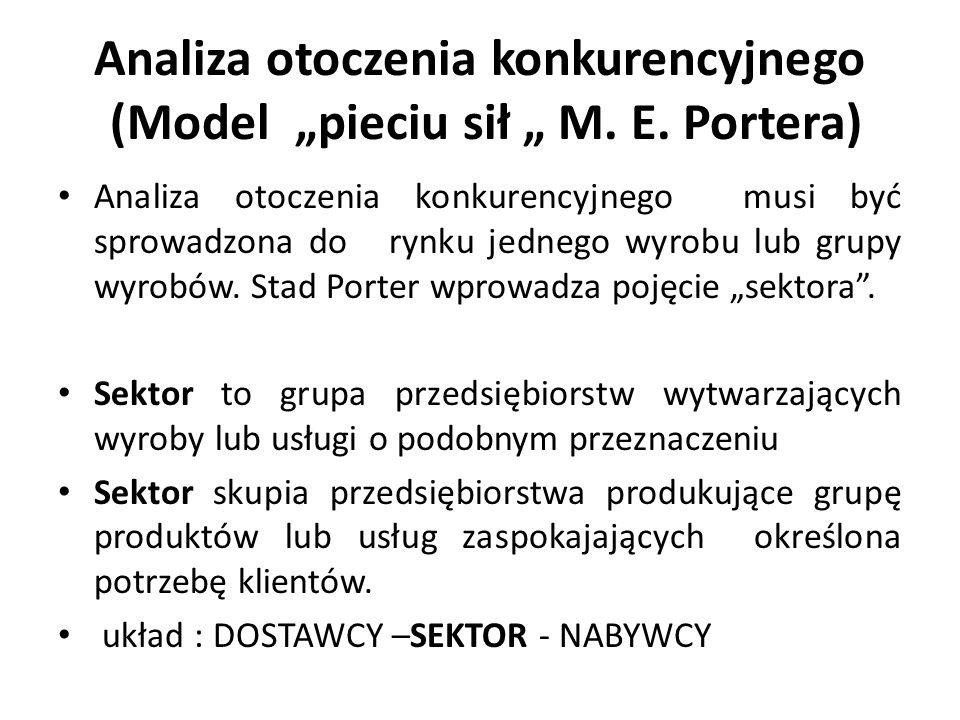 """Analiza otoczenia konkurencyjnego (Model """"pieciu sił """" M. E. Portera)"""