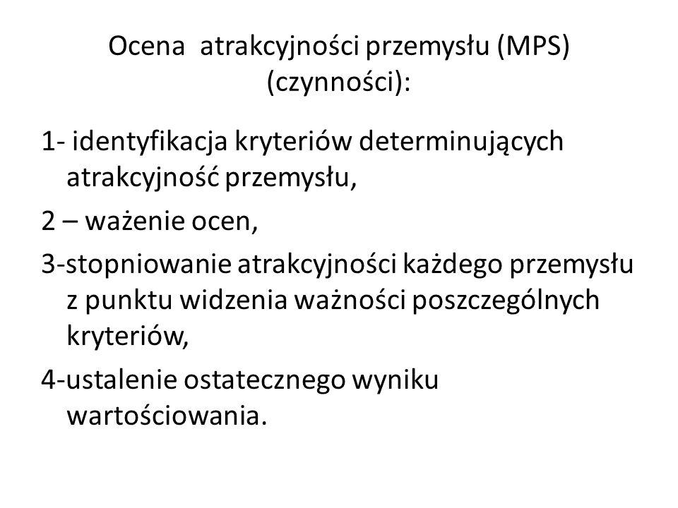 Ocena atrakcyjności przemysłu (MPS) (czynności):