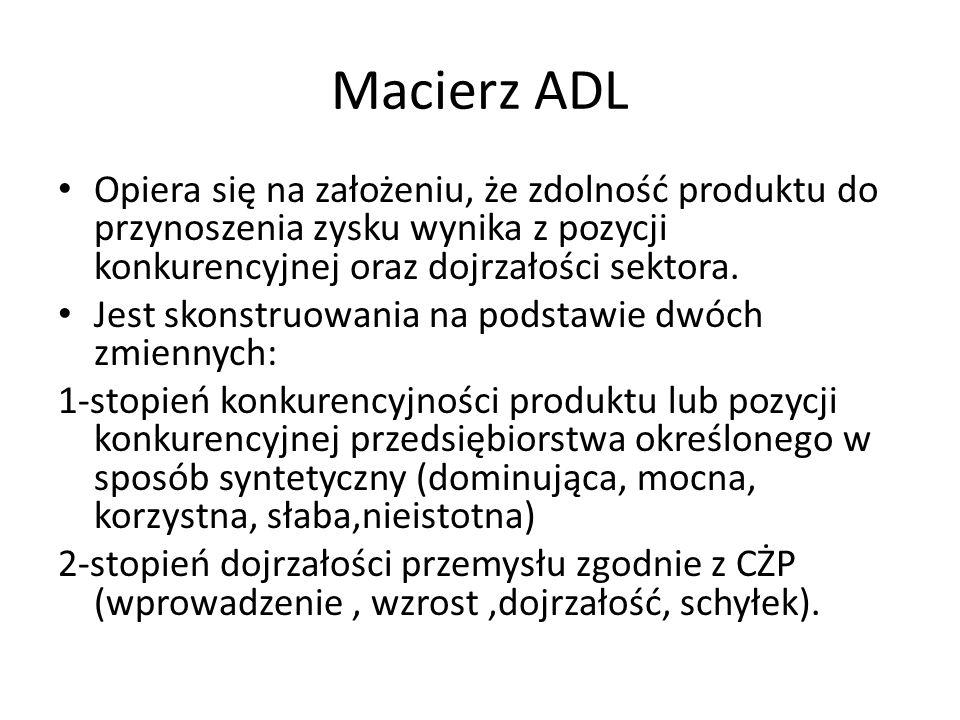 Macierz ADL Opiera się na założeniu, że zdolność produktu do przynoszenia zysku wynika z pozycji konkurencyjnej oraz dojrzałości sektora.