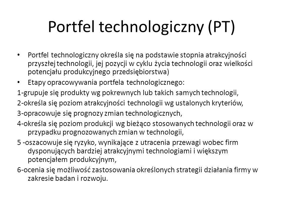 Portfel technologiczny (PT)