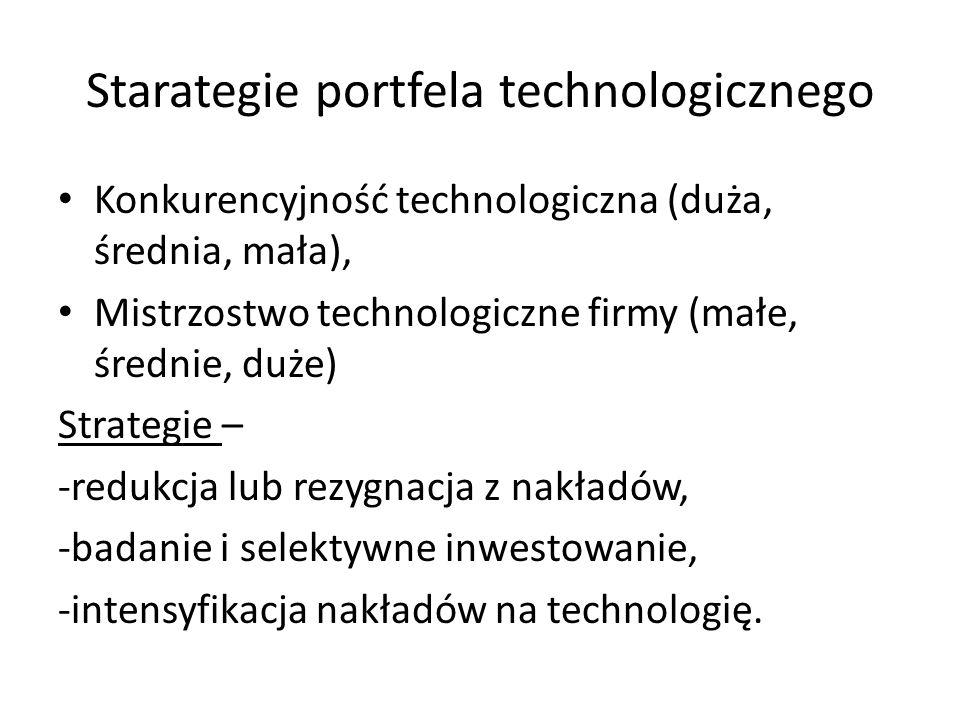 Starategie portfela technologicznego