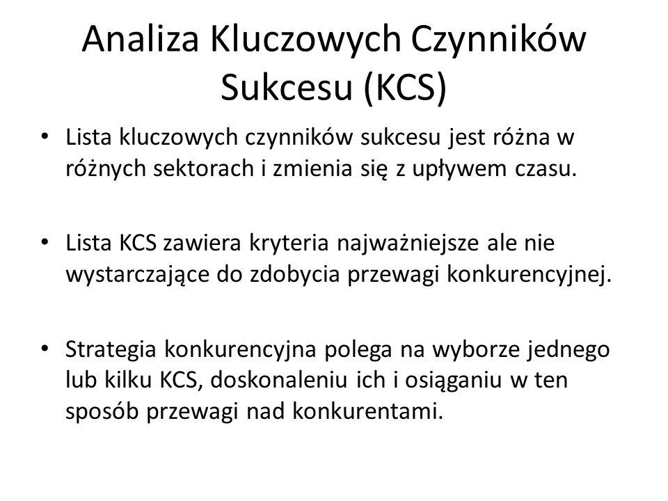 Analiza Kluczowych Czynników Sukcesu (KCS)