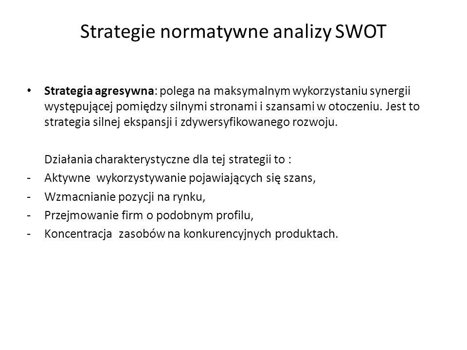 Strategie normatywne analizy SWOT