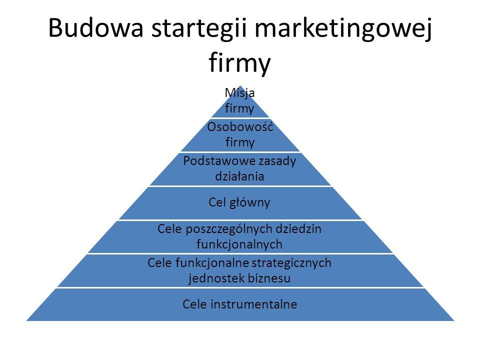 Budowa startegii marketingowej firmy